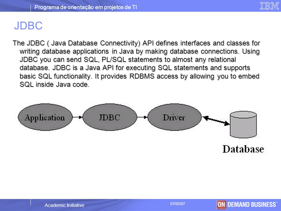 Programa de orientação em projetos de TI © 2003 IBM Corporation Academic Initiative 07/05/07 JDBC The JDBC ( Java Database Connectivity) API defines i