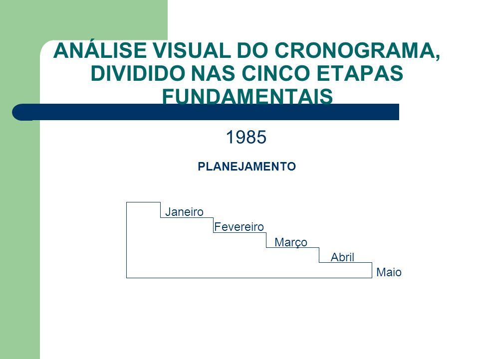 Janeiro Fevereiro Março Abril Maio ANÁLISE VISUAL DO CRONOGRAMA, DIVIDIDO NAS CINCO ETAPAS FUNDAMENTAIS 1985 PLANEJAMENTO