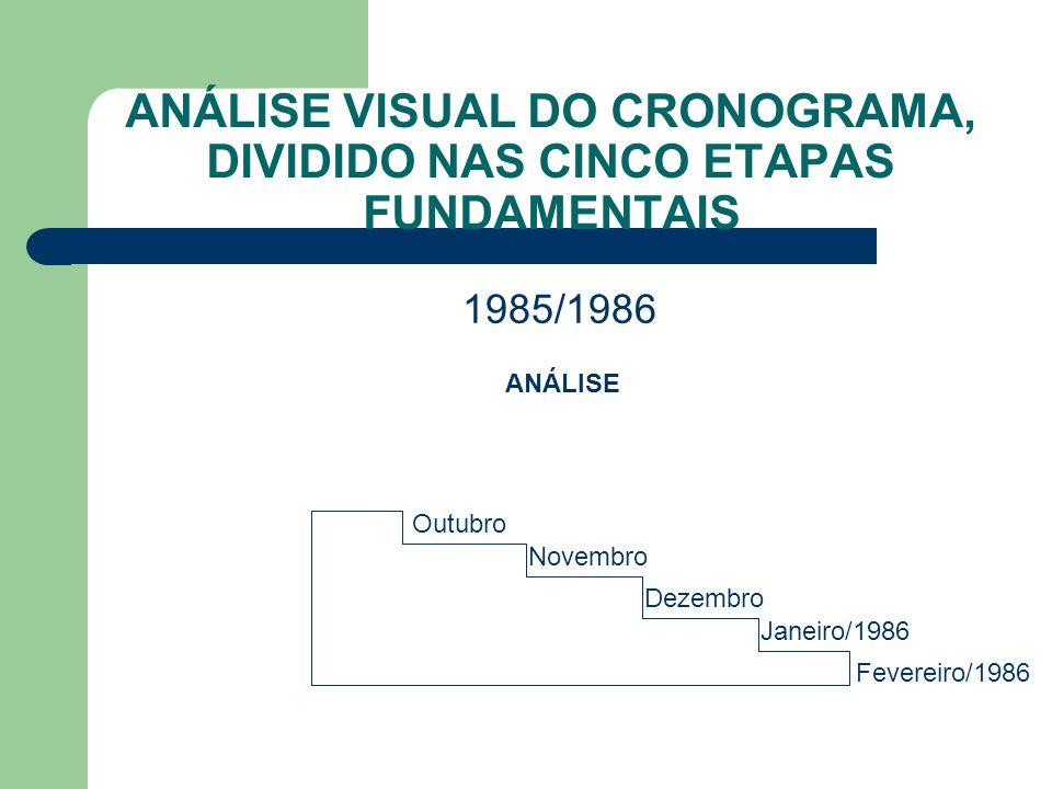 ANÁLISE VISUAL DO CRONOGRAMA, DIVIDIDO NAS CINCO ETAPAS FUNDAMENTAIS 1985/1986 ANÁLISE Outubro Novembro Dezembro Janeiro/1986 Fevereiro/1986