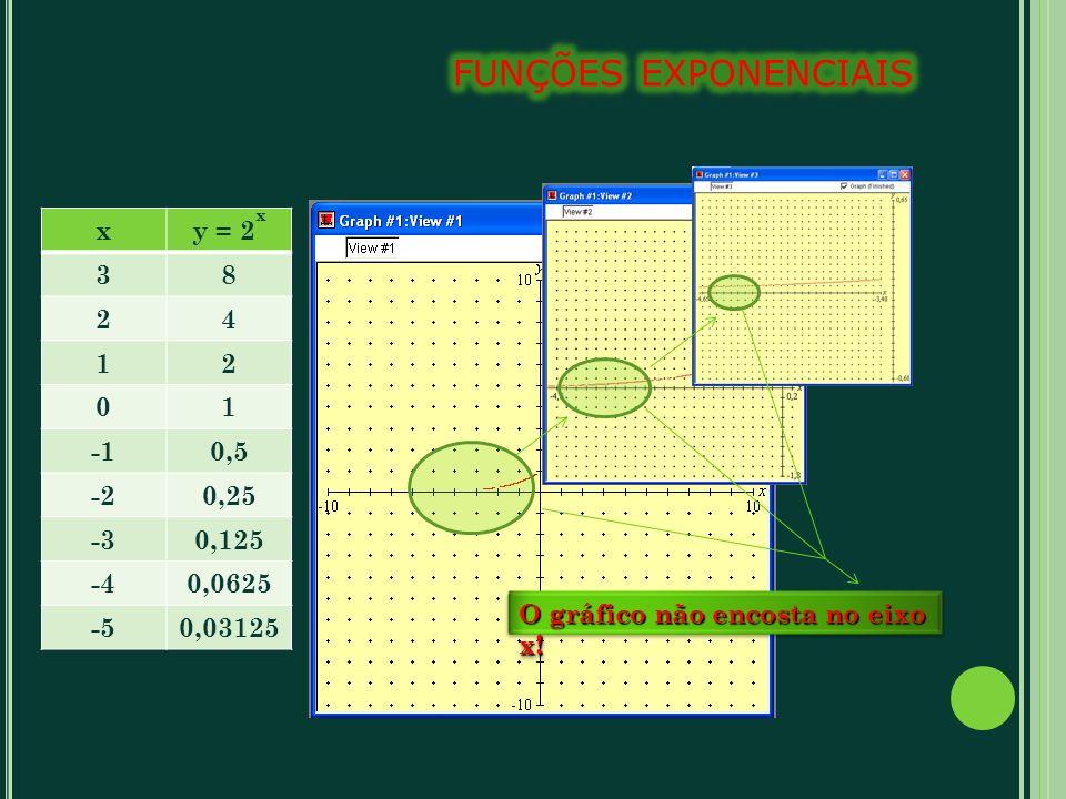 xy = 2 x 38 24 12 01 0,5 -20,25 -30,125 -40,0625 -50,03125 O gráfico não encosta no eixo x!