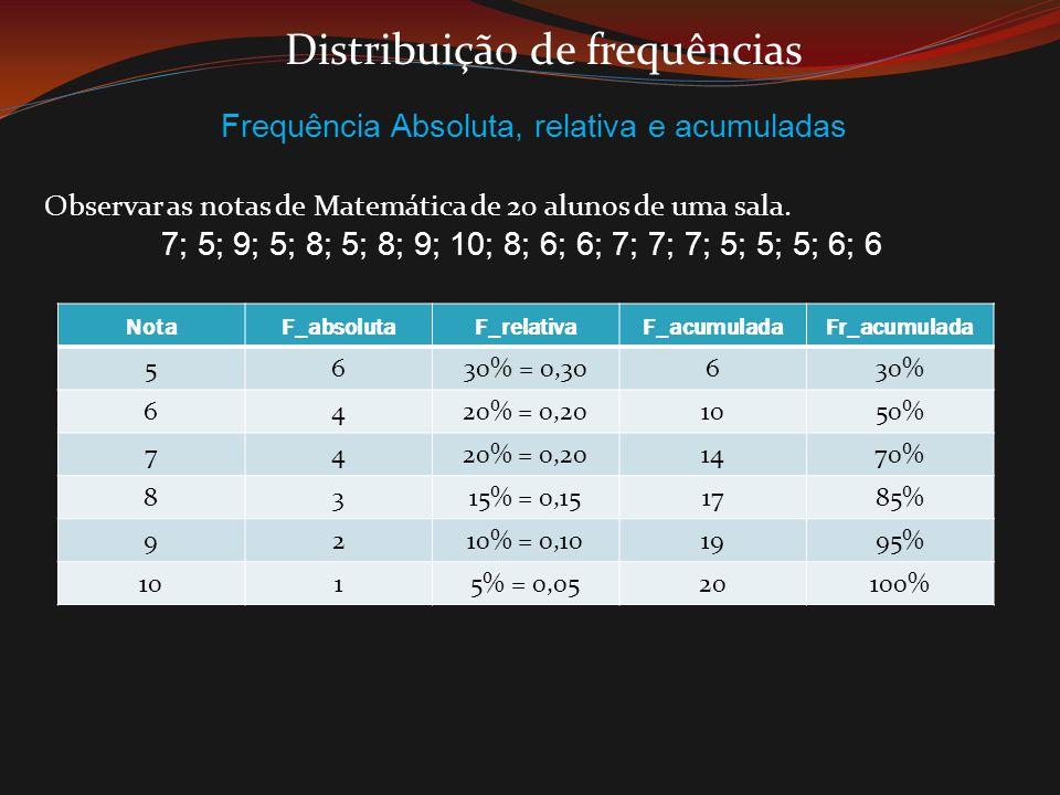 Distribuição de frequências Frequência Absoluta, relativa e acumuladas Observar as notas de Matemática de 20 alunos de uma sala. 7; 5; 9; 5; 8; 5; 8;