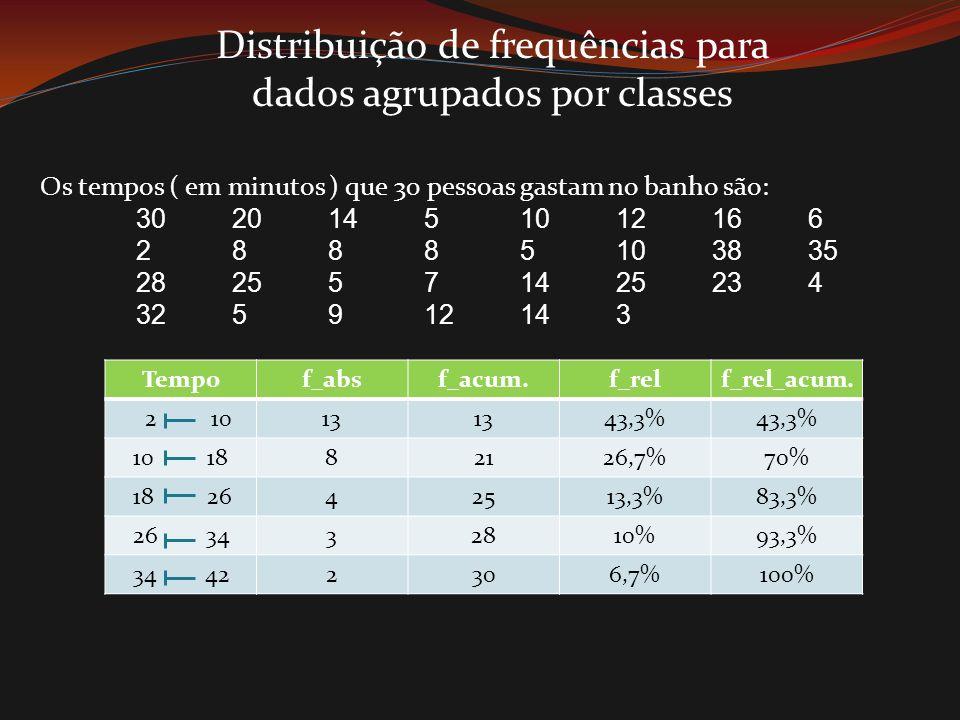 Distribuição de frequências para dados agrupados por classes Os tempos ( em minutos ) que 30 pessoas gastam no banho são: 30201451012166 28885103835 2