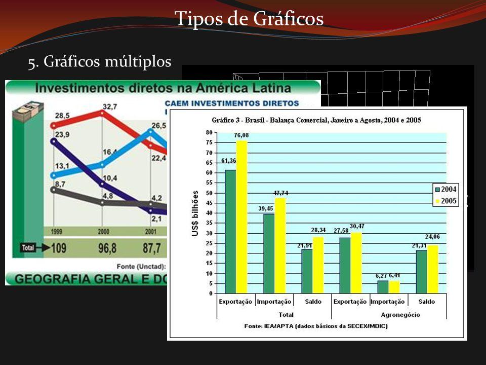 Tipos de Gráficos 5. Gráficos múltiplos