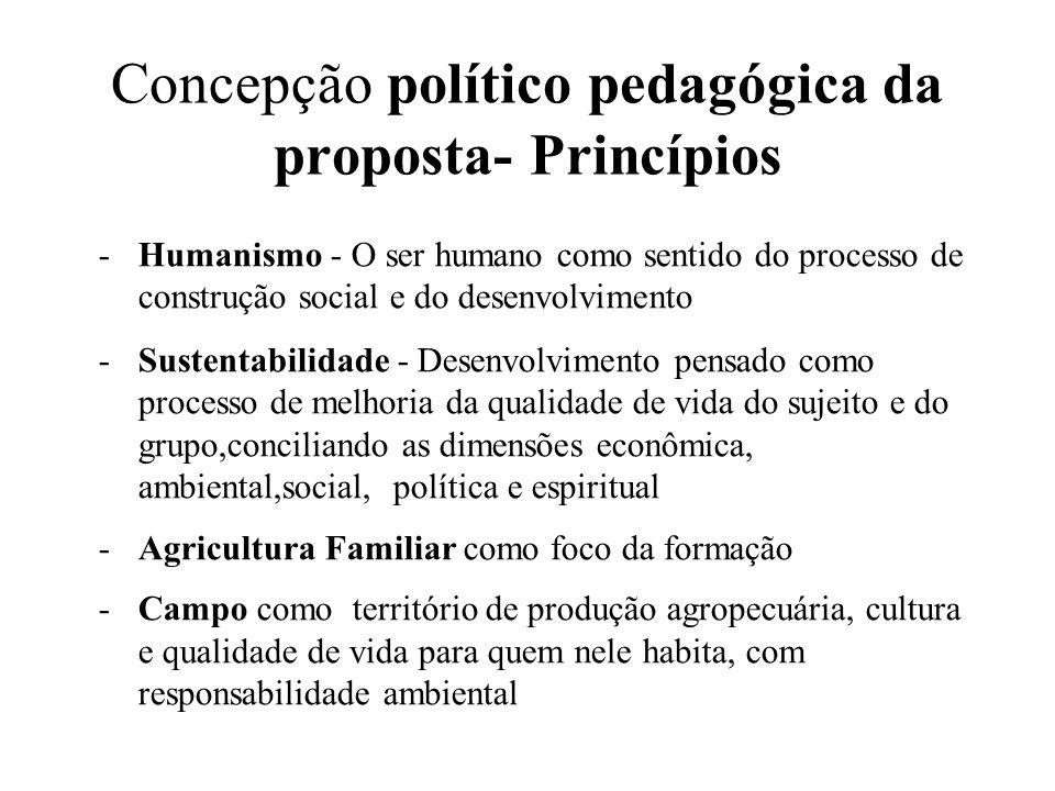 Concepção político pedagógica da proposta- Princípios -Humanismo - O ser humano como sentido do processo de construção social e do desenvolvimento -Su