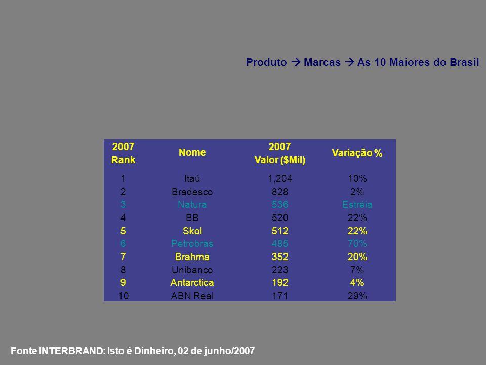 2007 Nome 2007 Variação % RankValor ($Mil) 1Itaú1,20410% 2Bradesco8282% 3Natura536Estréia 4BB52022% 5Skol51222% 6Petrobras48570% 7Brahma35220% 8Uniban
