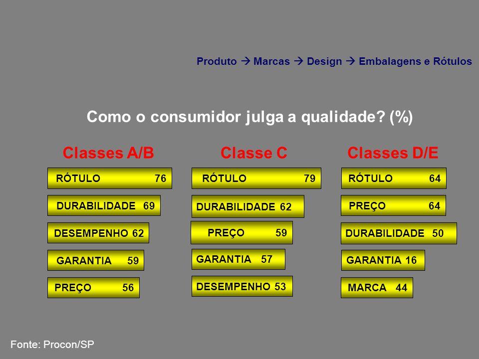 Como o consumidor julga a qualidade? (%) RÓTULO 76 DESEMPENHO 62 DURABILIDADE 69 GARANTIA 59 PREÇO 56 RÓTULO 79 DESEMPENHO 53 GARANTIA 57 RÓTULO 64 DU