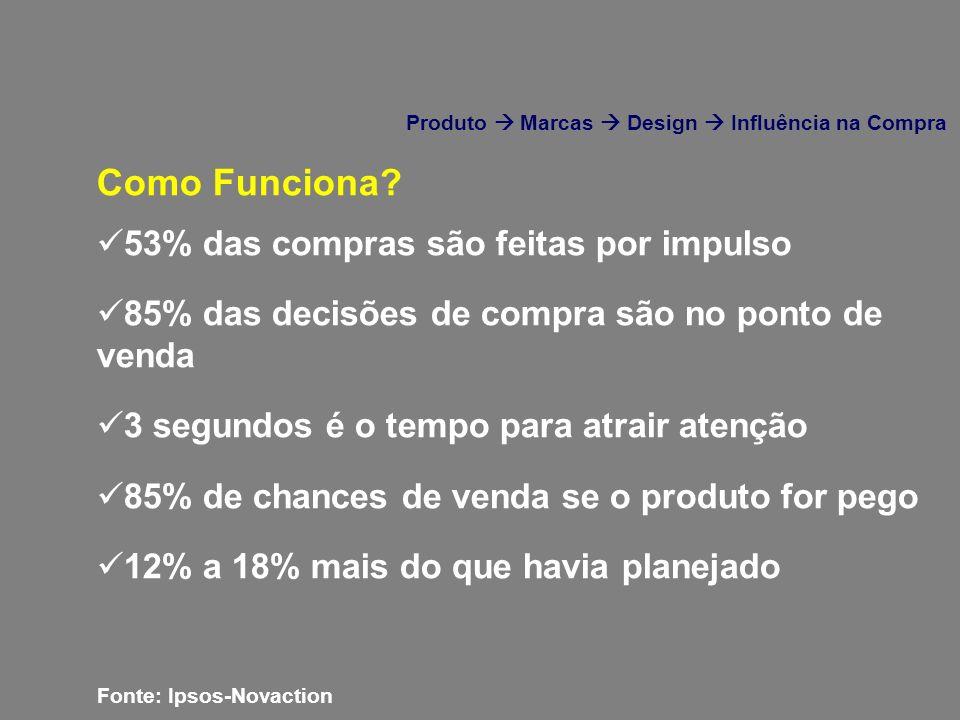 53% das compras são feitas por impulso 85% das decisões de compra são no ponto de venda 3 segundos é o tempo para atrair atenção 85% de chances de ven