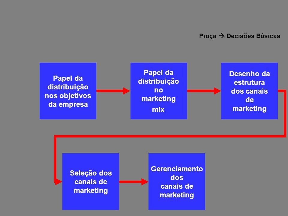 Papel da distribuição nos objetivos da empresa Papel da distribuição nos objetivos da empresa Papel da distribuição no marketing mix Papel da distribu