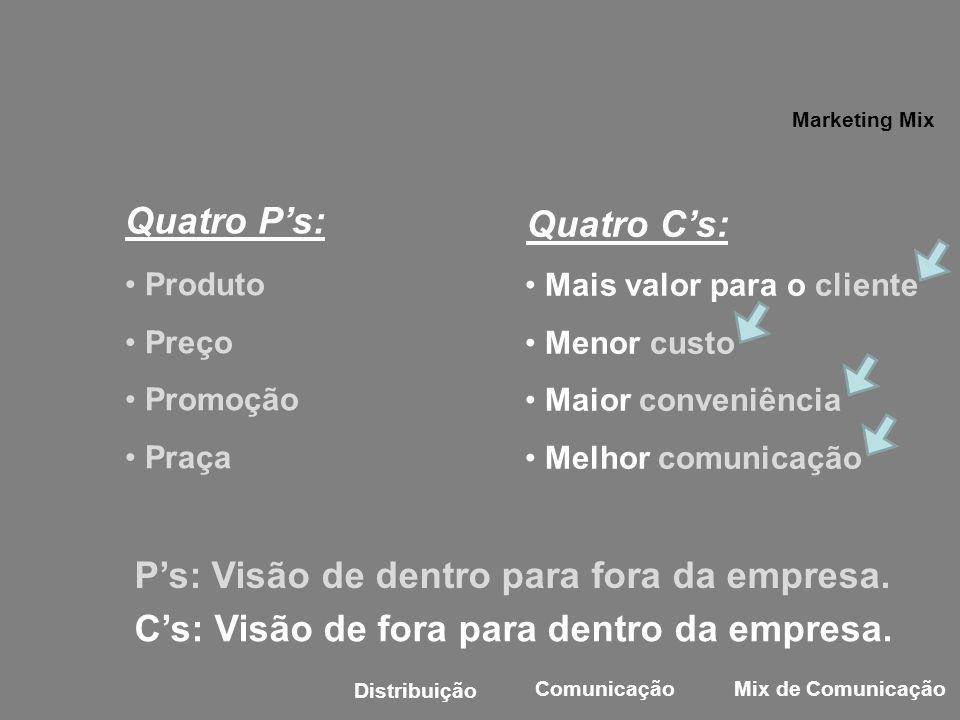 Quatro Ps: Produto Preço Promoção Praça Mais valor para o cliente Menor custo Maior conveniência Melhor comunicação Quatro Cs: Ps: Visão de dentro par