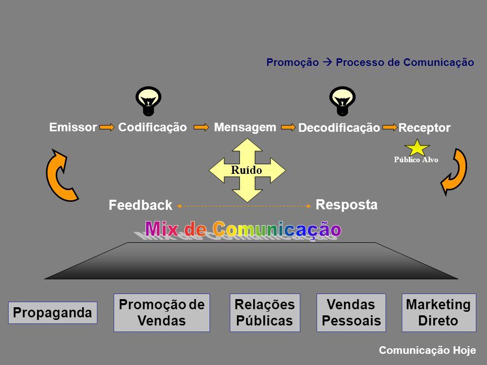 Propaganda Promoção de Vendas Relações Públicas Vendas Pessoais Marketing Direto EmissorCodificaçãoMensagem DecodificaçãoReceptor Resposta Feedback Ru