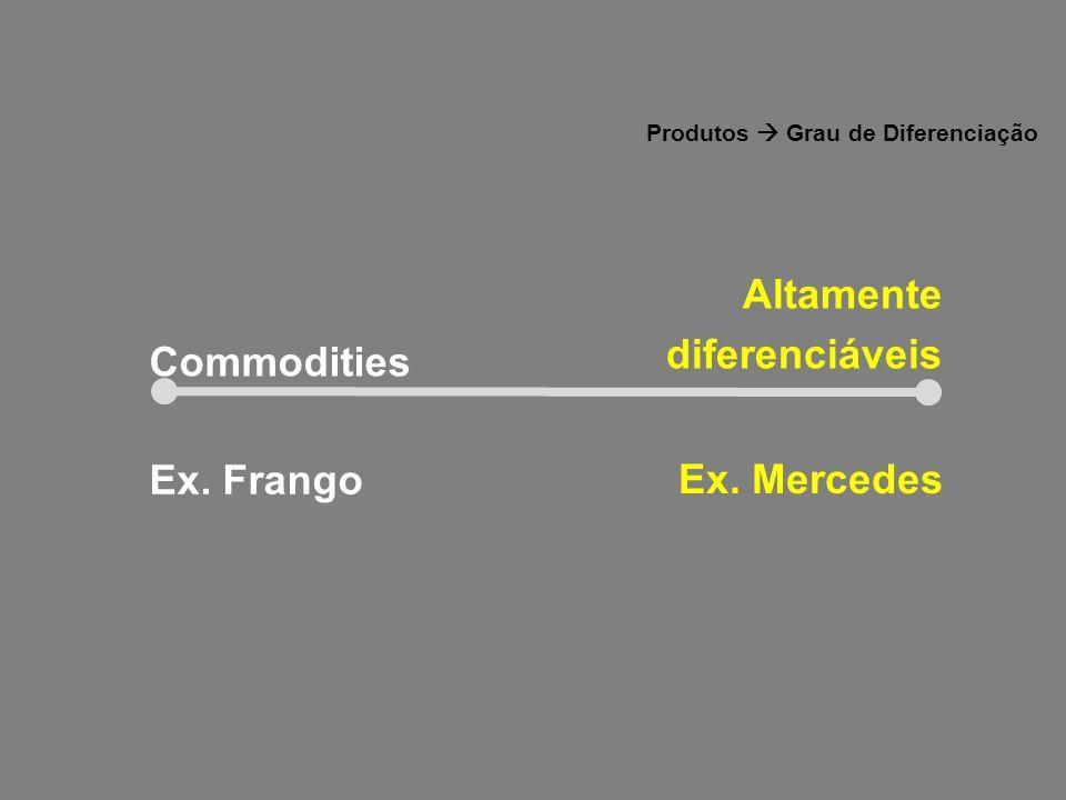 (i)É o Custo unitário de algo posto a venda; (ii)É o único elemento do marketing mix que produz receita; (iii)É um dos elementos mais flexíveis do composto; (iv)O preço impacta fortemente o resultado final da empresa.