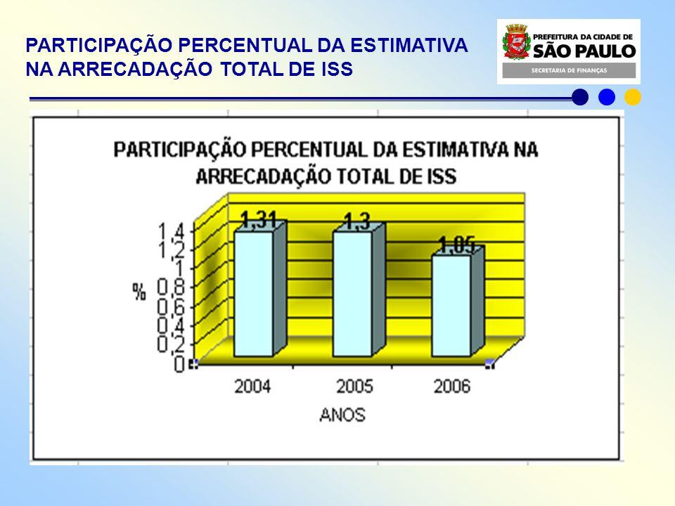 NF-e x SIMPLES NACIONAL x MEI REGULAMENTO DO ISSQN CONTRIBUINTE SN NÃO RECOLHE ISS VIA DOCUMENTO DE ARRECADAÇÃO O CRÉDITO DA NF-e PARA ABATER DO IPTU TEM LIMITE DE 10% SOBRE O VALOR DA NOTA, PARA O SN, COM ALÍQUOTA DE 3% SOBRE A BASE DE CÁLCULO, VEDADA A GERAÇÃO DE CRÉDITO PARA O MEI