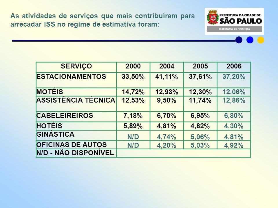 As atividades de serviços que mais contribuíram para arrecadar ISS no regime de estimativa foram: SERVIÇO2000200420052006 ESTACIONAMENTOS33,50%41,11%3