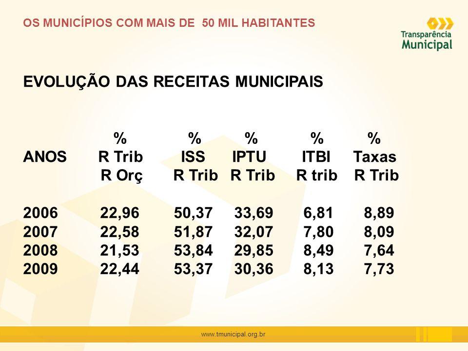 www.tmunicipal.org.br OS MUNICÍPIOS COM MAIS DE 50 MIL HABITANTES EVOLUÇÃO DAS RECEITAS MUNICIPAIS % % % % % ANOS R Trib ISS IPTU ITBI Taxas R Orç R T