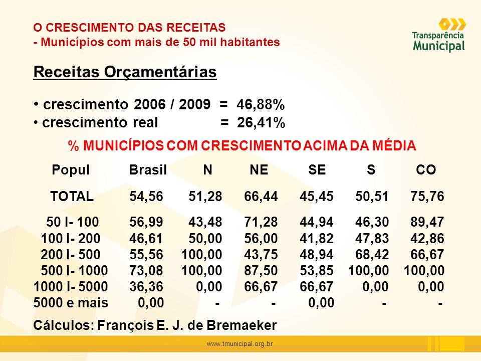 www.tmunicipal.org.br O CRESCIMENTO DAS RECEITAS - Municípios com mais de 50 mil habitantes Receitas Orçamentárias crescimento 2006 / 2009 = 46,88% cr