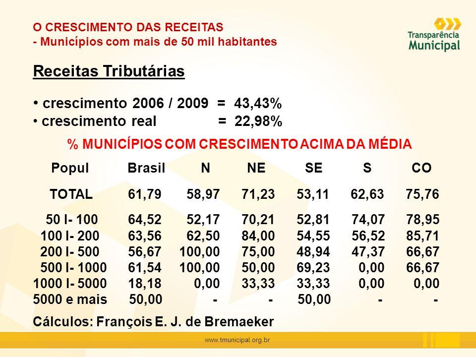 www.tmunicipal.org.br O CRESCIMENTO DAS RECEITAS - Municípios com mais de 50 mil habitantes Receitas Tributárias crescimento 2006 / 2009 = 43,43% cres