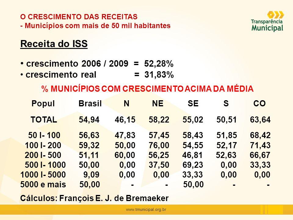 www.tmunicipal.org.br O CRESCIMENTO DAS RECEITAS - Municípios com mais de 50 mil habitantes Receita do ISS crescimento 2006 / 2009 = 52,28% cresciment