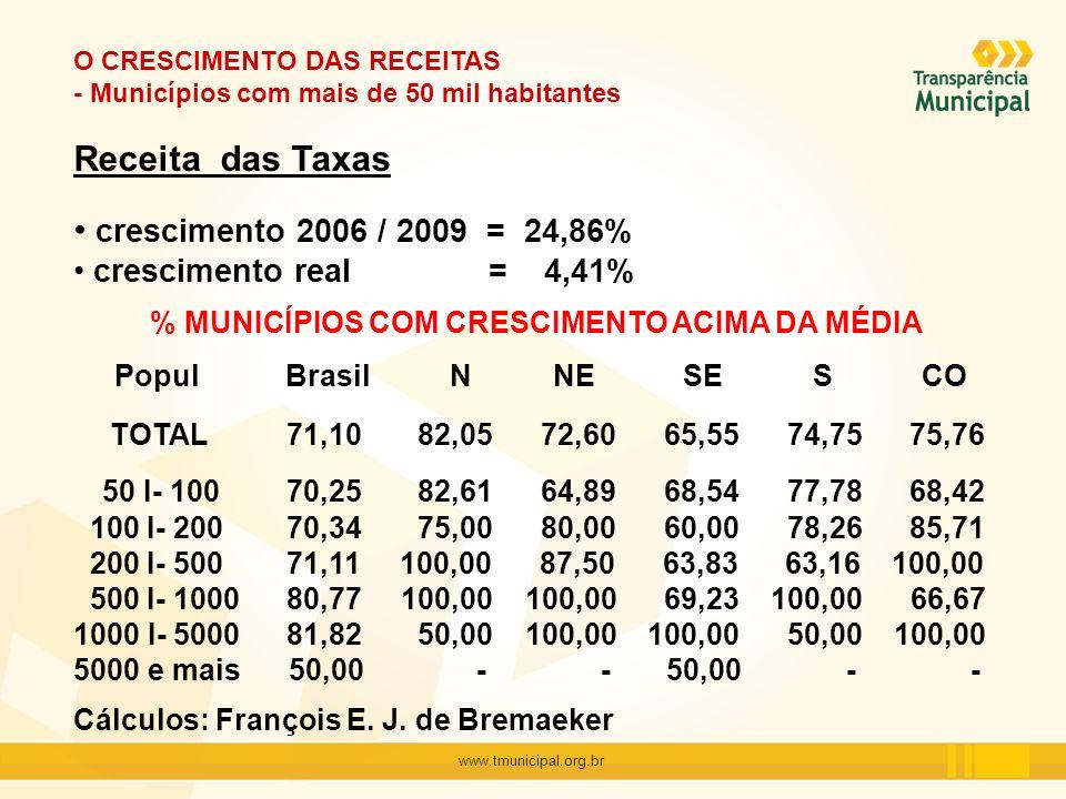 www.tmunicipal.org.br O CRESCIMENTO DAS RECEITAS - Municípios com mais de 50 mil habitantes Receita das Taxas crescimento 2006 / 2009 = 24,86% crescim