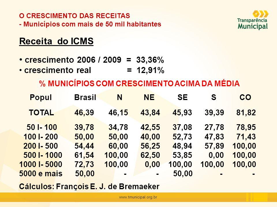 www.tmunicipal.org.br O CRESCIMENTO DAS RECEITAS - Municípios com mais de 50 mil habitantes Receita do ICMS crescimento 2006 / 2009 = 33,36% crescimen