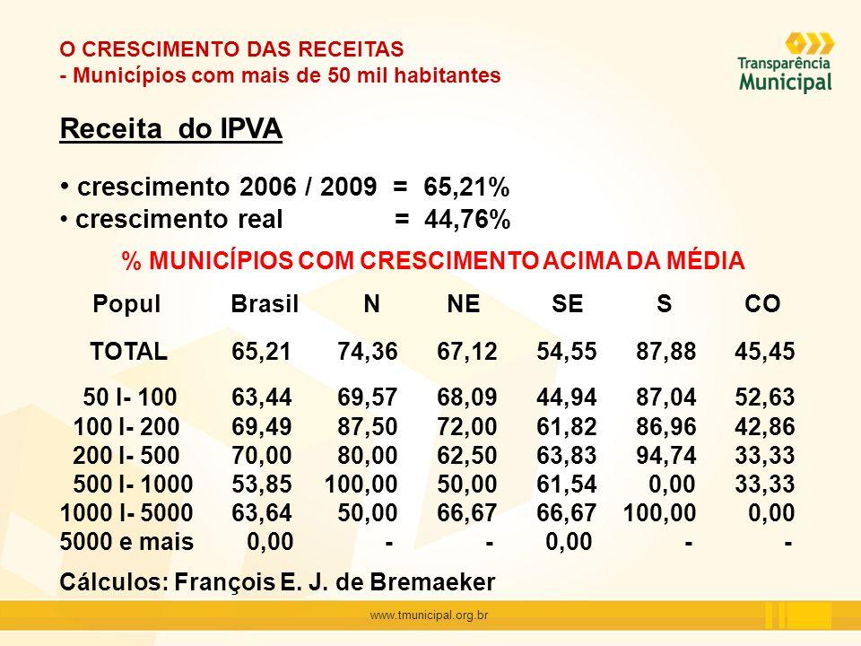 www.tmunicipal.org.br O CRESCIMENTO DAS RECEITAS - Municípios com mais de 50 mil habitantes Receita do IPVA crescimento 2006 / 2009 = 65,21% crescimen