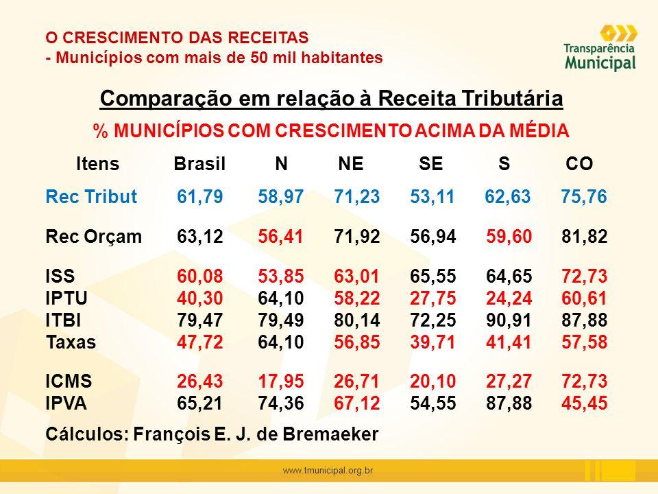 www.tmunicipal.org.br O CRESCIMENTO DAS RECEITAS - Municípios com mais de 50 mil habitantes Comparação em relação à Receita Tributária % MUNICÍPIOS CO