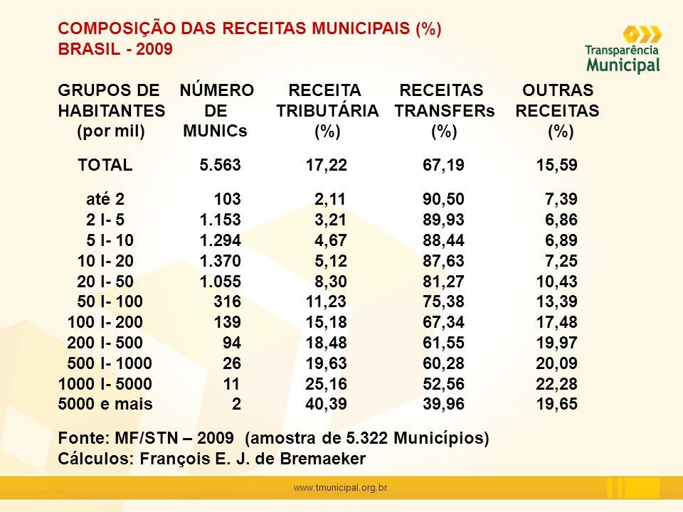 www.tmunicipal.org.br COMPOSIÇÃO DAS RECEITAS MUNICIPAIS (per capita) BRASIL - 2009 GRUPOS DE RECEITA RECEITA RECEITAS OUTRAS HABITANTES ORÇAM TRIBUTÁRIA TRANSFERs RECEITAS (por mil) (R$) (R$%) (R$) (R$) TOTAL 1.445,58 248,95 971,26 225,37 até 2 3.701,50 77,96 3.350,03 273,51 2 I- 5 2.163,37 69,34 1.945,48 148,55 5 I- 10 1.457,65 66,94 1.289,10 101,61 10 I- 20 1.284,85 65,85 1.125,85 93,15 20 I- 50 1.246,77 103,44 1.013,21 130,12 50 I- 100 1.250,60 140,39 942,70 167,51 100 I- 200 1.488,43 226,00 1.002,28 260,15 200 I- 500 1.397,48 258,24 860,19 279,05 500 I- 1000 1.343,85 263,73 810,13 269,99 1000 I- 5000 1.504,57 378,53 792,37 333,67 5000 e mais 2.120,89 856,61 847,53 416,75 Fonte: MF/STN – 2009 (amostra de 5.322 Municípios) Cálculos: François E.