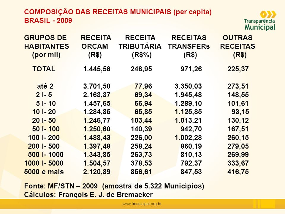 www.tmunicipal.org.br O CRESCIMENTO DAS RECEITAS - Municípios com mais de 50 mil habitantes Receita do ICMS crescimento 2006 / 2009 = 33,36% crescimento real = 12,91% % MUNICÍPIOS COM CRESCIMENTO ACIMA DA MÉDIA Popul Brasil N NE SE S CO TOTAL46,39 46,15 43,84 45,93 39,39 81,82 50 I- 10039,78 34,78 42,55 37,08 27,78 78,95 100 I- 20050,00 50,00 40,00 52,73 47,83 71,43 200 I- 50054,44 60,00 56,25 48,94 57,89 100,00 500 I- 100061,54 100,00 62,50 53,85 0,00 100,00 1000 I- 500072,73 100,00 0,00 100,00 100,00 100,00 5000 e mais 50,00 - - 50,00 - - Cálculos: François E.