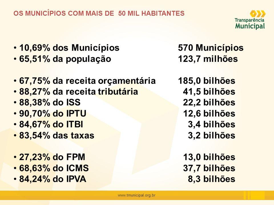 www.tmunicipal.org.br OS MUNICÍPIOS COM MAIS DE 50 MIL HABITANTES 10,69% dos Municípios570 Municípios 65,51% da população123,7 milhões 67,75% da recei