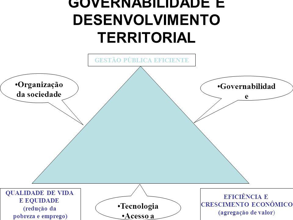 DESENVOLVIMENTO LOCAL SUSTENTÁVEL QUALIDADE DO MEIO AMBIENTE QUALIDADE DE VIDA E EQUIDADE (redução da pobreza e trabalho) EFICIÊNCIA E CRESCIMENTO ECONÔMICO (agregação de valor) Tecnologia Acesso a ativos População Padrão de consumo