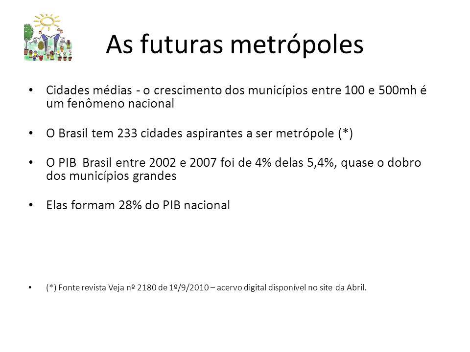 As futuras metrópoles Cidades médias - o crescimento dos municípios entre 100 e 500mh é um fenômeno nacional O Brasil tem 233 cidades aspirantes a ser metrópole (*) O PIB Brasil entre 2002 e 2007 foi de 4% delas 5,4%, quase o dobro dos municípios grandes Elas formam 28% do PIB nacional (*) Fonte revista Veja nº 2180 de 1º/9/2010 – acervo digital disponível no site da Abril.