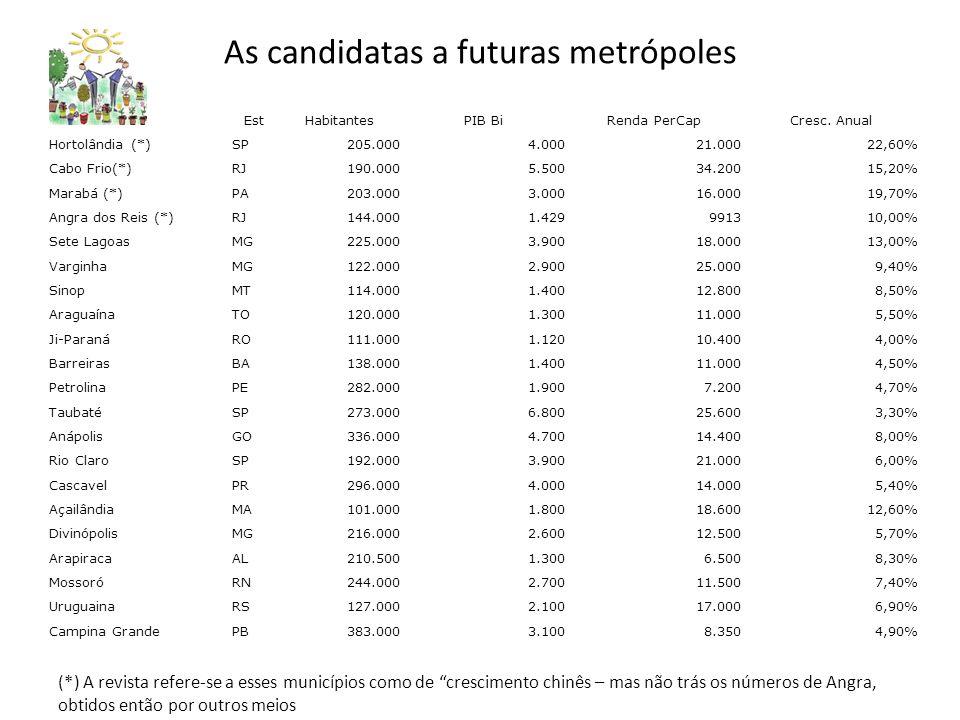 As candidatas a futuras metrópoles EstHabitantesPIB BiRenda PerCapCresc.