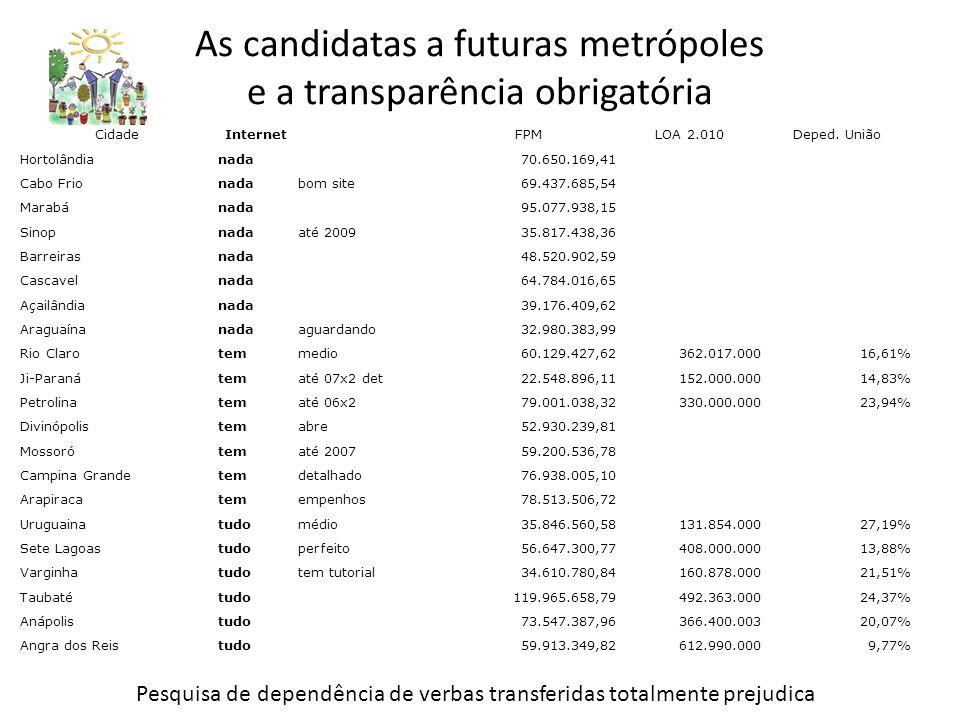 As candidatas a futuras metrópoles e a transparência obrigatória CidadeInternetFPMLOA 2.010Deped.