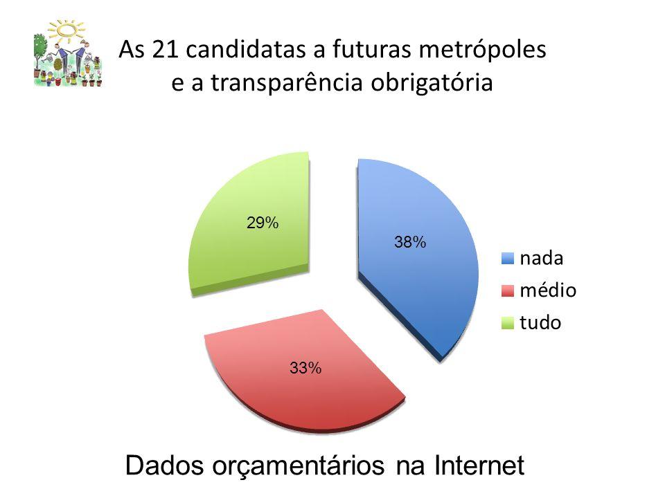 As 21 candidatas a futuras metrópoles e a transparência obrigatória Dados orçamentários na Internet