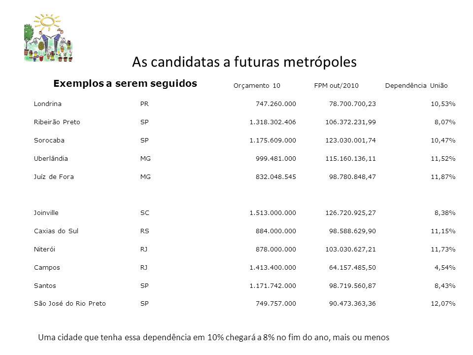 As candidatas a futuras metrópoles Exemplos a serem seguidos Orçamento 10FPM out/2010Dependência União LondrinaPR747.260.00078.700.700,2310,53% Ribeirão PretoSP1.318.302.406106.372.231,998,07% SorocabaSP1.175.609.000123.030.001,7410,47% UberlândiaMG999.481.000115.160.136,1111,52% Juíz de ForaMG832.048.54598.780.848,4711,87% JoinvilleSC1.513.000.000126.720.925,278,38% Caxias do SulRS884.000.00098.588.629,9011,15% NiteróiRJ878.000.000103.030.627,2111,73% CamposRJ1.413.400.00064.157.485,504,54% SantosSP1.171.742.00098.719.560,878,43% São José do Rio PretoSP749.757.00090.473.363,3612,07% Uma cidade que tenha essa dependência em 10% chegará a 8% no fim do ano, mais ou menos