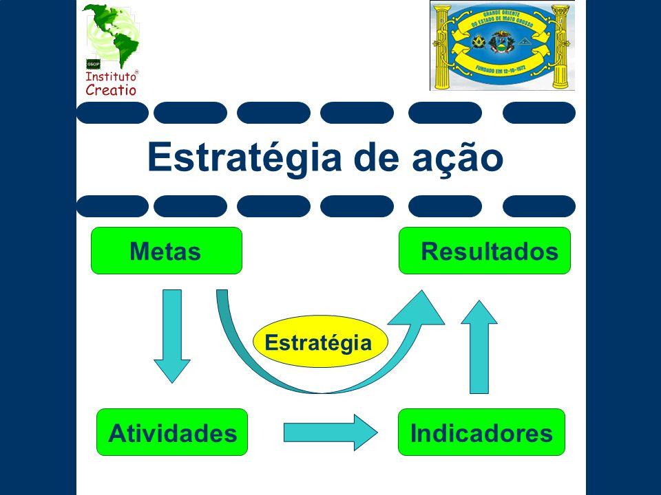 Estratégia de ação Metas Atividades Indicadores Resultados Estratégia