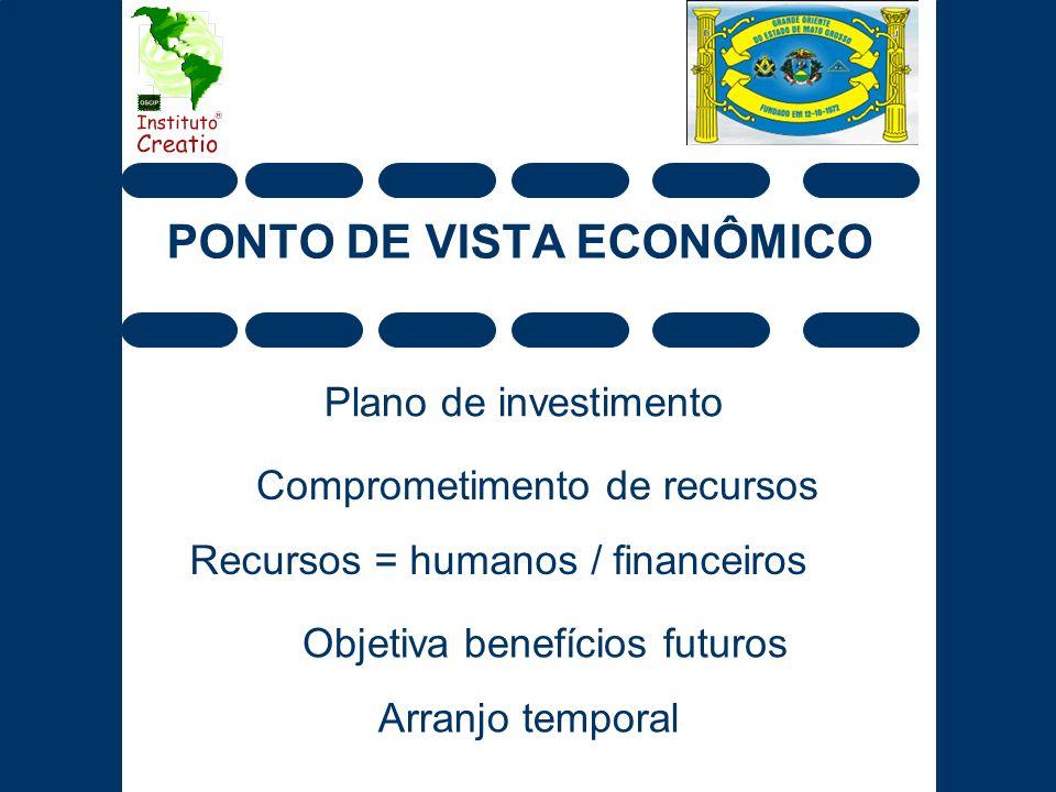 PONTO DE VISTA ECONÔMICO Plano de investimento Comprometimento de recursos Objetiva benefícios futuros Arranjo temporal Recursos = humanos / financeir