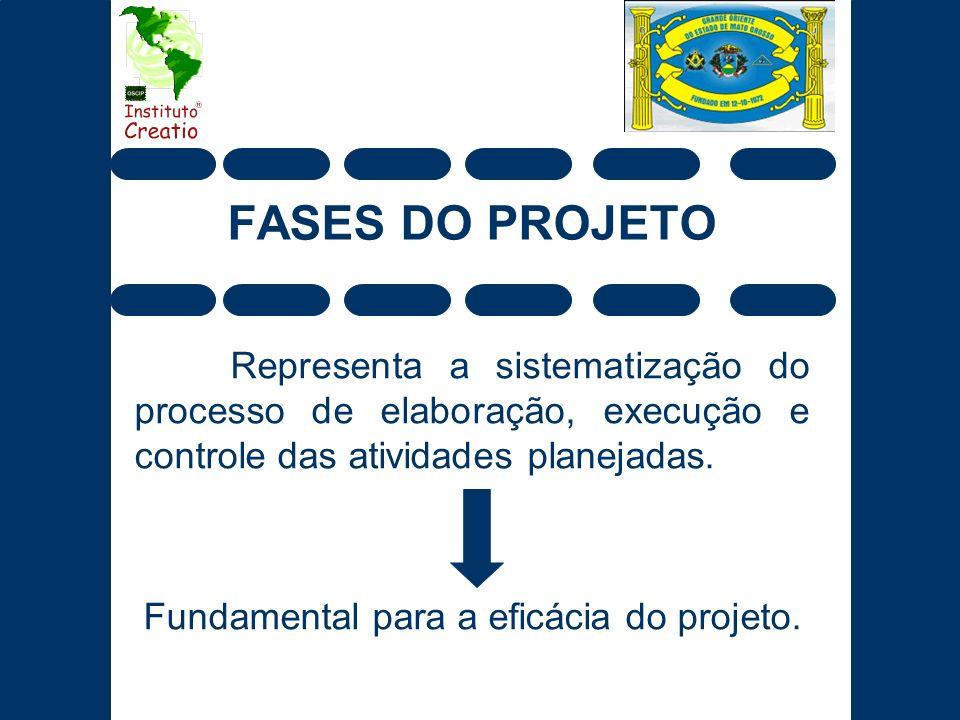 FASES DO PROJETO Representa a sistematização do processo de elaboração, execução e controle das atividades planejadas. Fundamental para a eficácia do