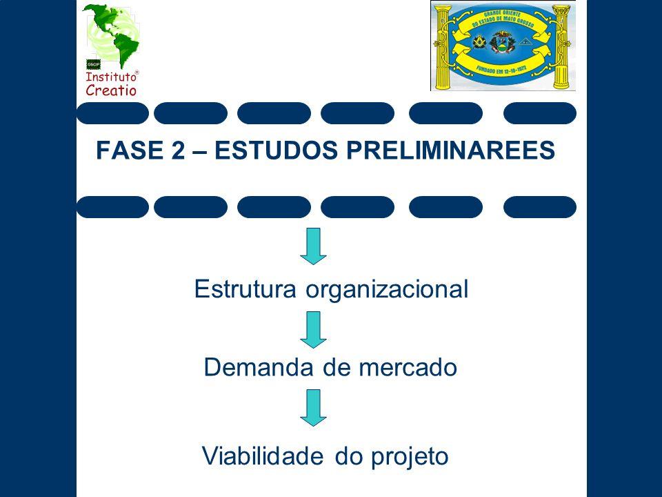 FASE 2 – ESTUDOS PRELIMINAREES Estrutura organizacional Demanda de mercado Viabilidade do projeto
