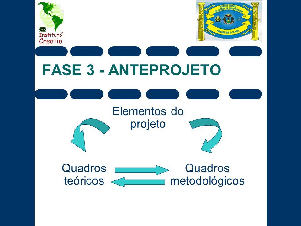 FASE 3 - ANTEPROJETO Elementos do projeto Quadros teóricos Quadros metodológicos