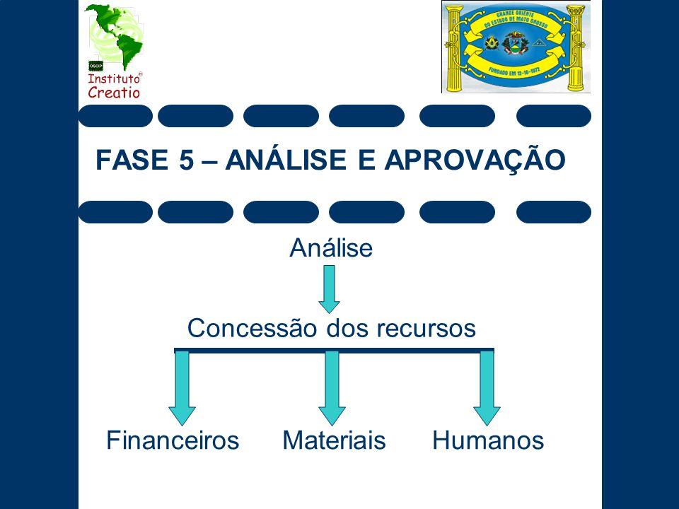 FASE 5 – ANÁLISE E APROVAÇÃO Análise Concessão dos recursos FinanceirosMateriaisHumanos