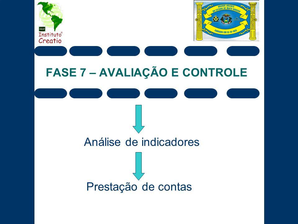FASE 7 – AVALIAÇÃO E CONTROLE Análise de indicadores Prestação de contas
