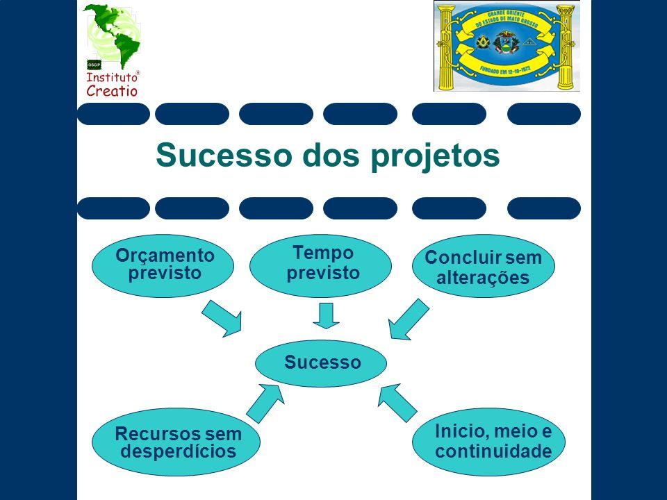 Sucesso dos projetos Tempo previsto Orçamento previsto Recursos sem desperdícios Concluir sem alterações Inicio, meio e continuidade Sucesso