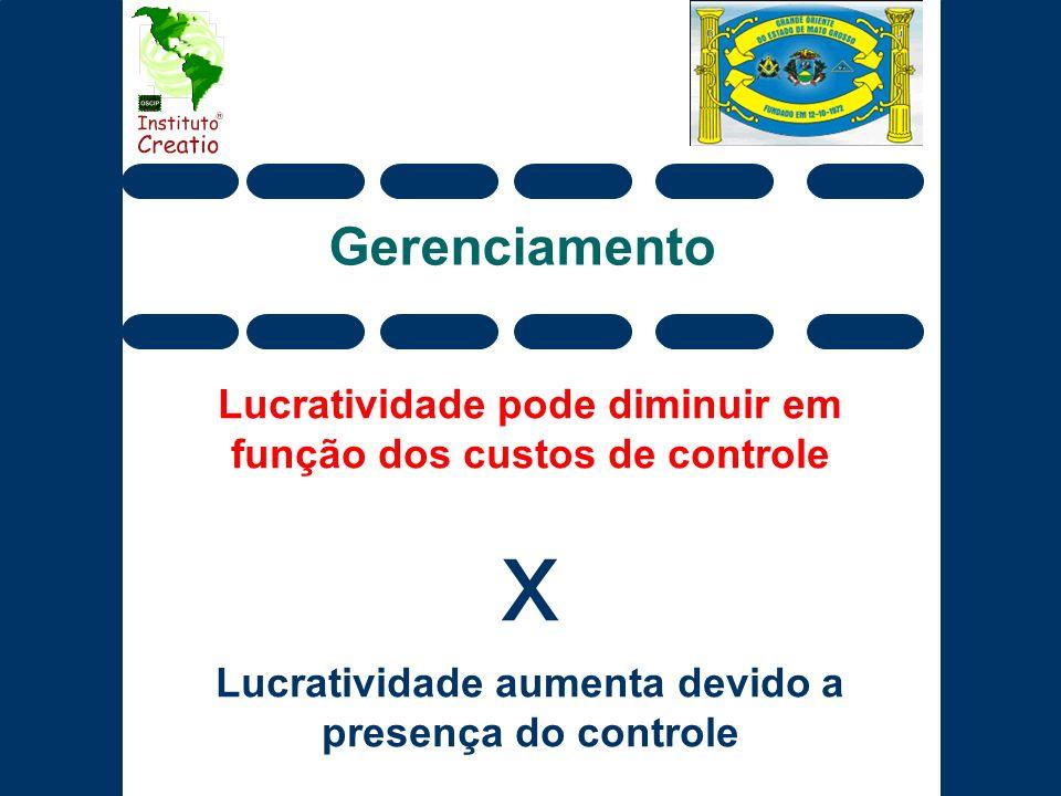 Gerenciamento Lucratividade pode diminuir em função dos custos de controle x Lucratividade aumenta devido a presença do controle