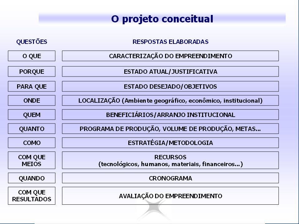 Dados Cadastrais Órgão / Entidade Proponente; CNPJ; Endereço; Cep; Fone; Pessoa física do proponente e informações; Outros partícipes;