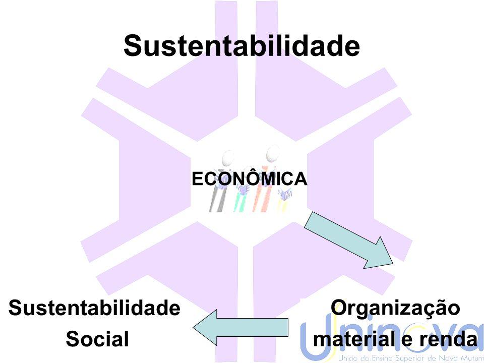 Sustentabilidade ECOLÓGICA Recursos naturais Biosfera