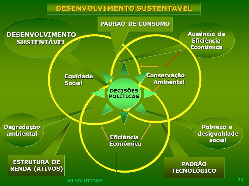 MJ SOLUTIONS 20 Degradaçãoambiental PADRÃOTECNOLÓGICO Pobreza e desigualdadesocial Ausência de EficiênciaEconômica DESENVOLVIMENTOSUSTENTÁVEL EquidadeSocial Conservação Conservação Ambiental Ambiental Eficiência Econômica Econômica DESENVOLVIMENTO SUSTENTÁVEL ESTRUTURA DE RENDA (ATIVOS) PADRÃO DE CONSUMO DECISÕES POLÍTICAS MJ SOLUTIONS 20