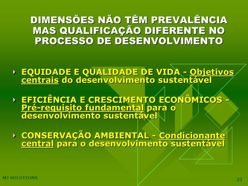 MJ SOLUTIONS 23 DIMENSÕES NÃO TÊM PREVALÊNCIA MAS QUALIFICAÇÃO DIFERENTE NO PROCESSO DE DESENVOLVIMENTO EQUIDADE E QUALIDADE DE VIDA - Objetivos centrais do desenvolvimento sustentável EFICIÊNCIA E CRESCIMENTO ECONÔMICOS - Pré-requisito fundamental para o desenvolvimento sustentável CONSERVAÇÃO AMBIENTAL - Condicionante central para o desenvolvimento sustentável