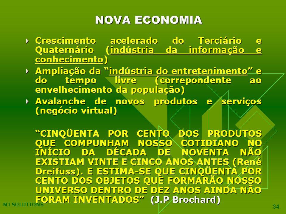 MJ SOLUTIONS 34 NOVA ECONOMIA Crescimento acelerado do Terciário e Quaternário (indústria da informação e conhecimento) Ampliação da indústria do entretenimento e do tempo livre (correpondente ao envelhecimento da população) Avalanche de novos produtos e serviços (negócio virtual) CINQÜENTA POR CENTO DOS PRODUTOS QUE COMPUNHAM NOSSO COTIDIANO NO INÍCIO DA DÉCADA DE NOVENTA NÃO EXISTIAM VINTE E CINCO ANOS ANTES (René Dreifuss).