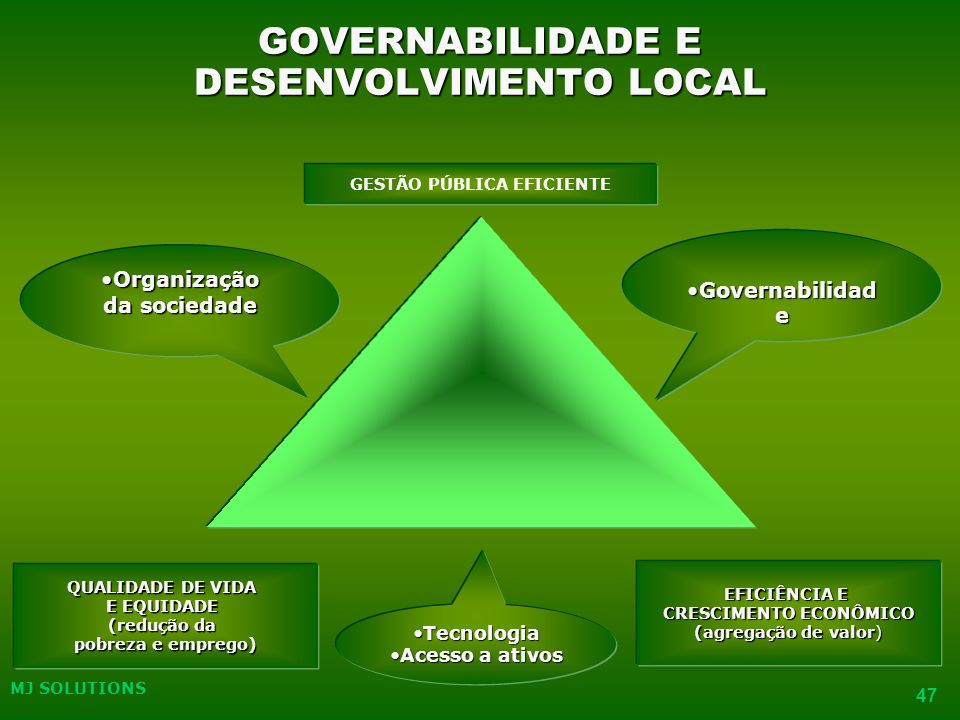 MJ SOLUTIONS 47 GOVERNABILIDADE E DESENVOLVIMENTO LOCAL GESTÃO PÚBLICA EFICIENTE QUALIDADE DE VIDA E EQUIDADE (redução da pobreza e emprego) EFICIÊNCIA E CRESCIMENTO ECONÔMICO (agregação de valor) Governabilidad eGovernabilidad e TecnologiaTecnologia Acesso a ativosAcesso a ativos OrganizaçãoOrganização da sociedade MJ SOLUTIONS 47