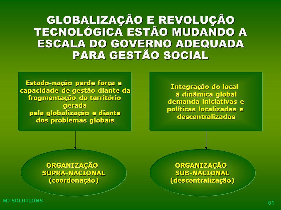 MJ SOLUTIONS 61 GLOBALIZAÇÃO E REVOLUÇÃO TECNOLÓGICA ESTÃO MUDANDO A ESCALA DO GOVERNO ADEQUADA PARA GESTÃO SOCIAL ORGANIZAÇÃOSUPRA-NACIONAL(coordenação)ORGANIZAÇÃOSUB-NACIONAL(descentralização) Estado-nação perde força e capacidade de gestão diante da fragmentação do território fragmentação do territóriogerada pela globalização e diante pela globalização e diante dos problemas globais Integração do local à dinâmica global demanda iniciativas e demanda iniciativas e políticas localizadas e descentralizadas MJ SOLUTIONS 61